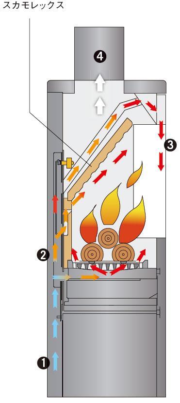 燃焼の仕組みと燃焼空気の流れ